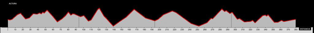 Perfil Tracks Cerdanya ROAD